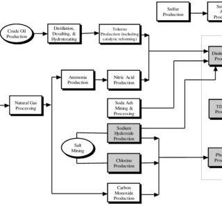 Flow diagram for the manufacture of virgin polyethylene