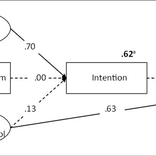 (PDF) A Test of the Theory of Planned Behavior to Predict