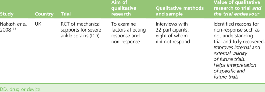 Examples Of The Use Of Qualitative Research For Completion Of