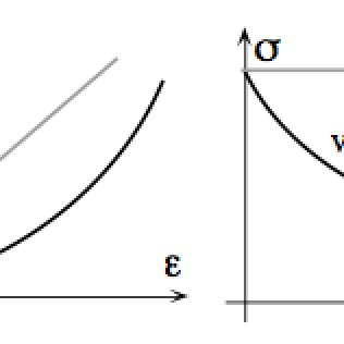 A stress-strain curve at constant strain rate as shown