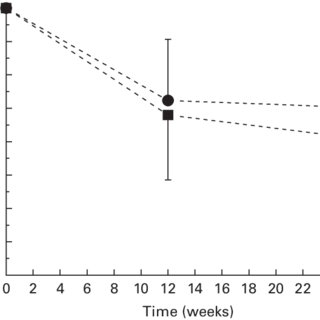 (PDF) Effects of an energy-restricted diet rich in plant