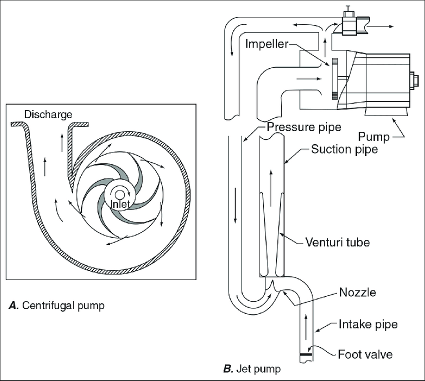 Above-land-surface pumps typically used to obtain water