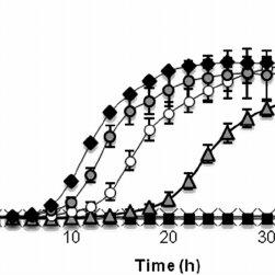 (PDF) Inhibition of quorum sensing and biofilm formation