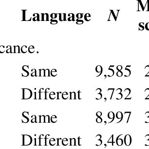 (PDF) The effect of multilingual policies on performance