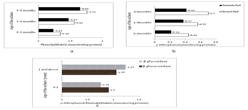 Fecal analysis for activity of β-glucuronidase (a) and β