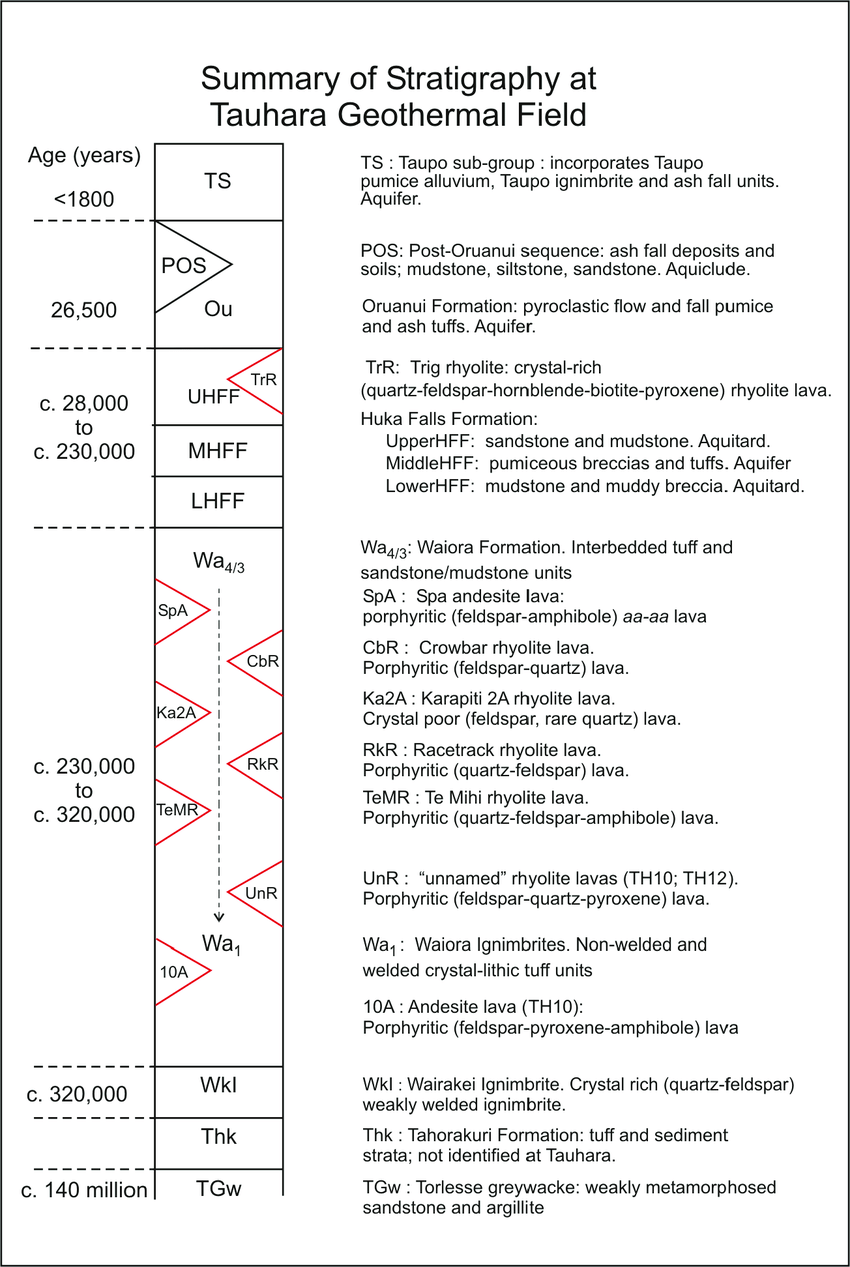 hight resolution of 3 schematic summary of lithology and indicative ages of major geological units drilled by tauhara geothermal