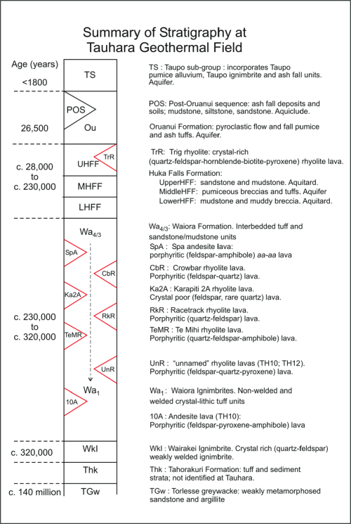 small resolution of 3 schematic summary of lithology and indicative ages of major geological units drilled by tauhara geothermal