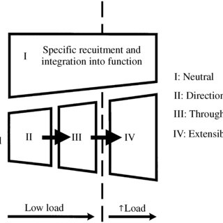 mbalance of forces at a motion segment. Over-activity and