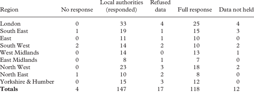 Overview of numbers of responses within the English