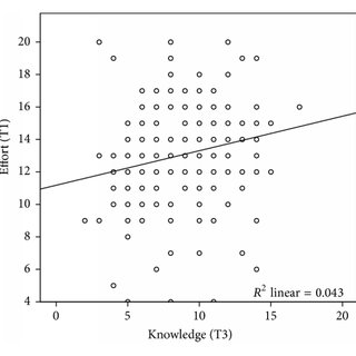 (PDF) Effects of Students' Effort Scores in a Structured
