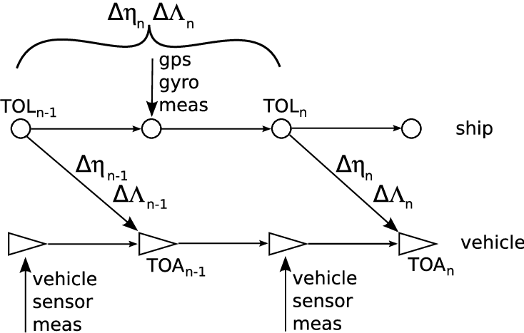 A schematic of the information contained in the range