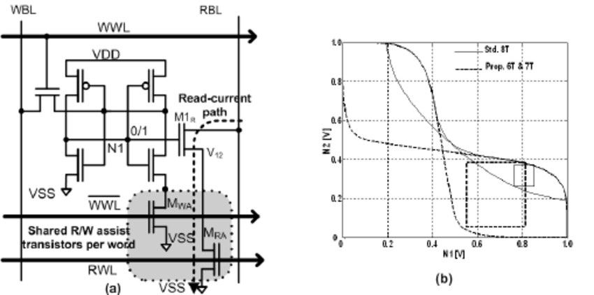 a) Schematic diagram of the proposed 2-port 6T SRAM