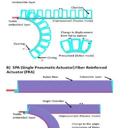 a design of spa pneunet b design of spa fra schematic of [ 725 x 1127 Pixel ]