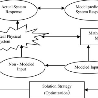 1 Schematic representation of conceptual modelling