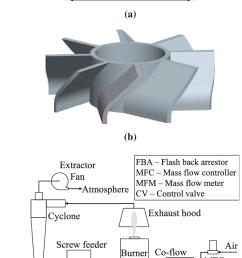 schematic diagram of coal burner with flow configurations a coal burner top section b [ 714 x 1465 Pixel ]