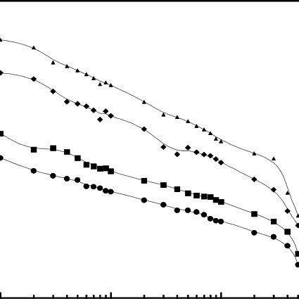 (PDF) Characterization of Short Glass Fiber-Reinforced PC