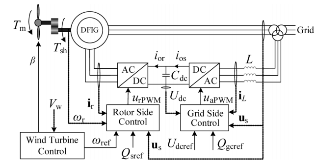 Schematic diagram of the DFIG wind turbine system