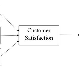 (PDF) Impact of Service Quality, Corporate Image and
