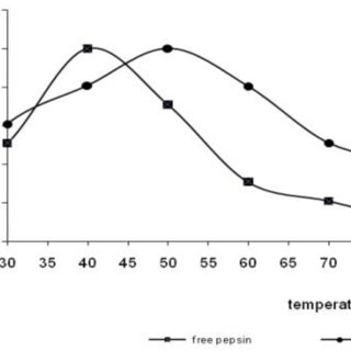 Effect of temperature on pepsin. Effect Of Temperature On