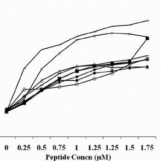 Outer membrane permeabilization (NPN assay) by peptide