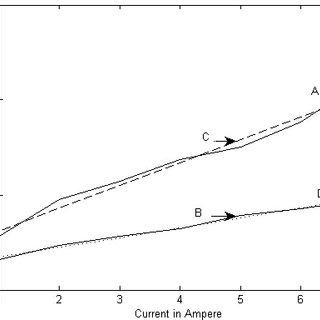 (PDF) Design and Development of a Magneto-Optic Sensor for