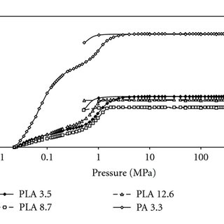 BET surface areas and average fiber diameters of