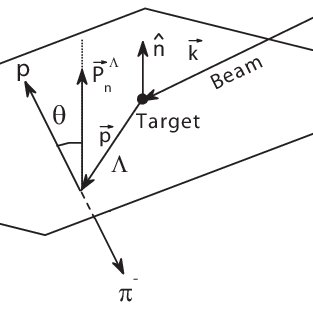 Sketch of Λ production and decay. The polarization vector