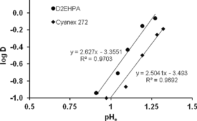 Effect of equilibrium pH on extraction of scandium (A:O