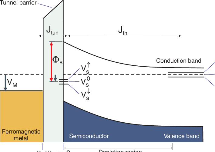 energy band diagram of insulator workover rig a ferromagnet semiconductor junction with an n type non degenerate in addition to the tunnel barrier gray