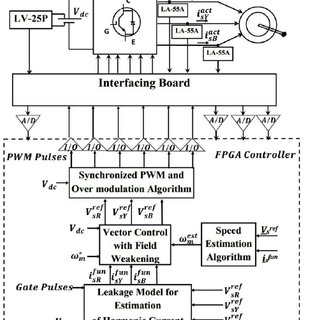 (PDF) Field Weakening Strategy for Vector Controlled