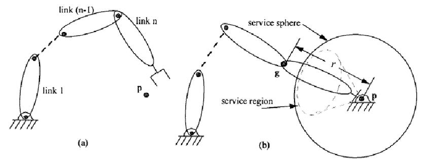 (a) Serial n-degree of freedom manipulator; (b) Service