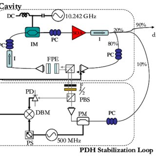 Laser cavity and optical frequency stabilization schematic