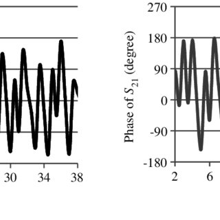Variation of reflection coefficient with frequency for