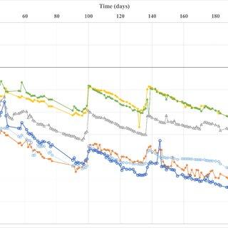 Measured pore water pressure values of piezometer: (a) Start vacuum...   Download Scientific Diagram