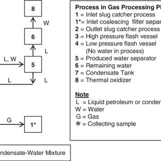 1 Flow chart of gas-condensate-water processes of the gas