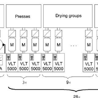 (PDF) New concept of electrical drives for paper and board