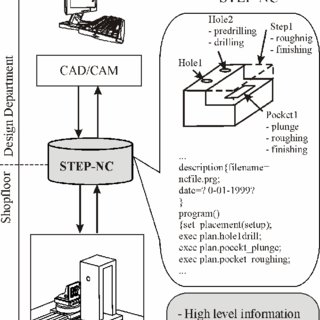 (PDF) A new CNC programming method using STEP-NC protocol