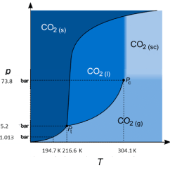 Co2 Pressure Temperature Phase Diagram Volvo Wiring Diagrams 940 And Of 158 159 K Kelvin P