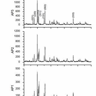 FTIR spectrum of calcium magnesium silicate powders