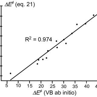 (PDF) Modern Ab-Initio Valence Bond Methods