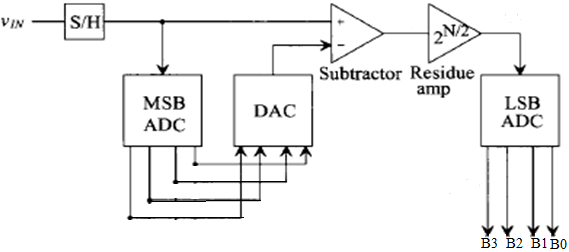 Block diagram 4-bit Two-Step Flash ADC The fundamental