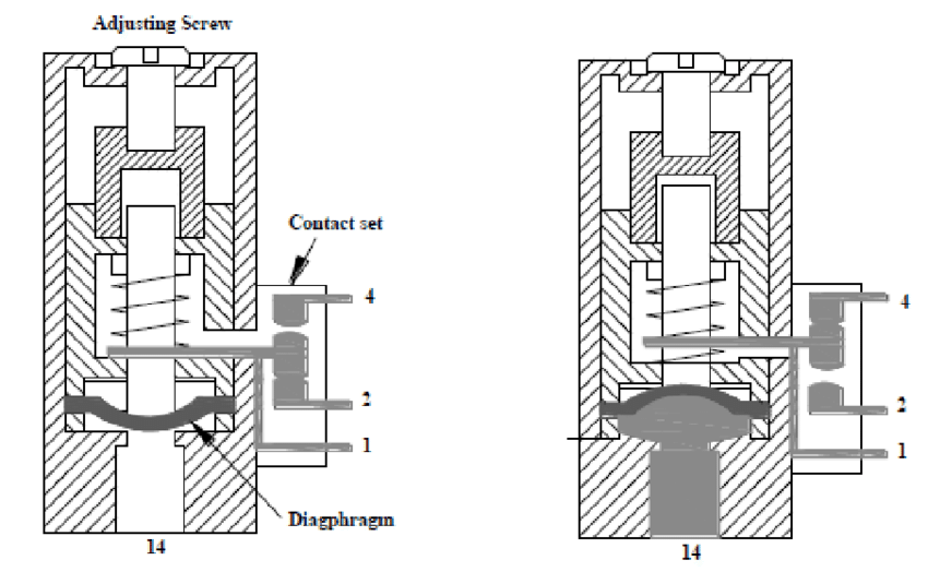 Figure Cross sectional view of a pressure switch