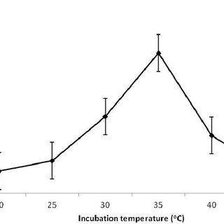 (PDF) Optimization of extracellular polysaccharide