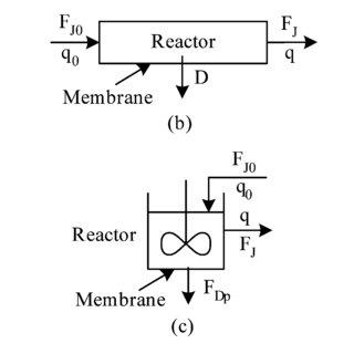 Reactor-separator configurations under consideration: (a