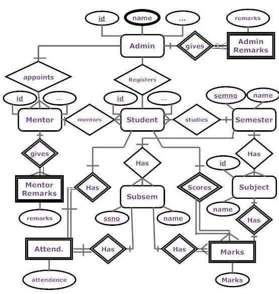 ENTITY-RELATIONSHIP DIAGRAM THERE ARE MANY IMPORTANT