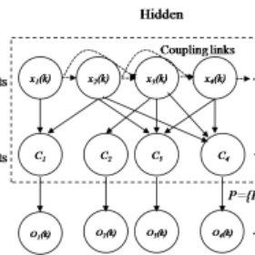 Flow chart of the block coordinate soft Viterbi algorithm