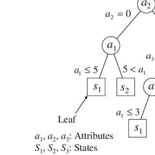 (PDF) Minimizing False Positives of a Decision Tree