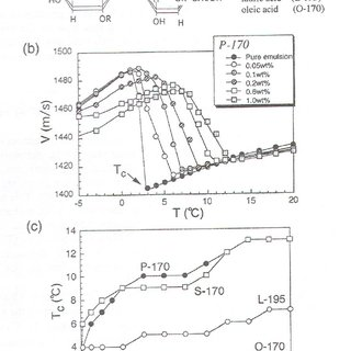(a) X-ray diffraction pattern and optical micrographs of