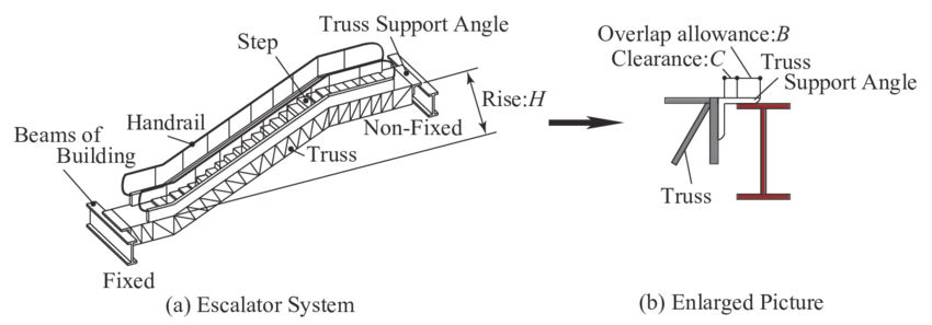 Escalator system and the non fixed side of the escalator
