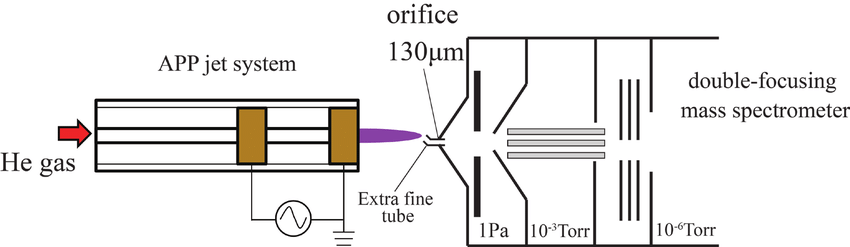 schematic diagram of mass spectrometer trailer lights wiring 4 pin spectrometry ions emitted from the helium based low frequency